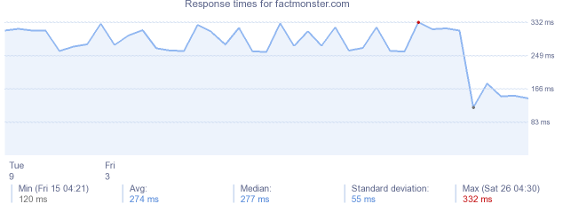 load time for factmonster.com