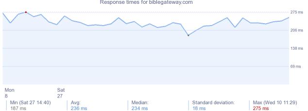 www biblegateway com website - server info, stats, DNS, IP