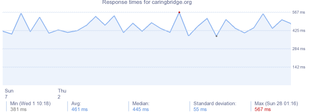 load time for caringbridge.org