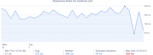 load time for stubhub.com
