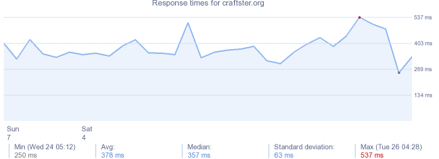 load time for craftster.org