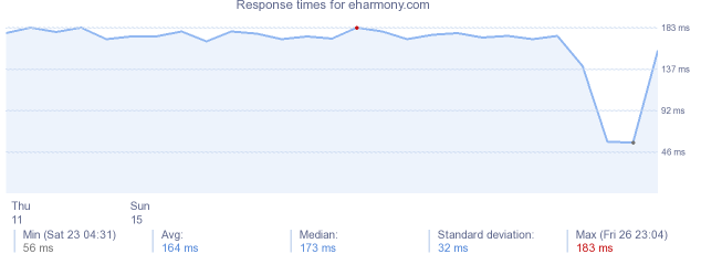 load time for eharmony.com