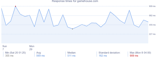 load time for gamehouse.com