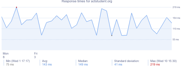 load time for actstudent.org