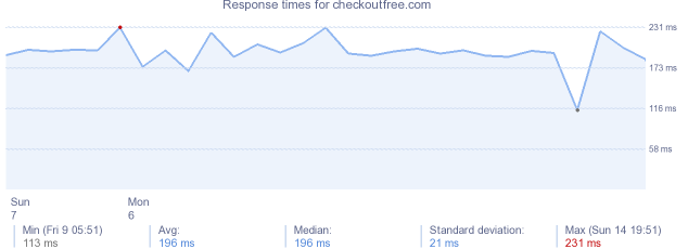 load time for checkoutfree.com