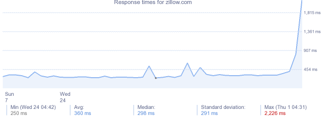 load time for zillow.com