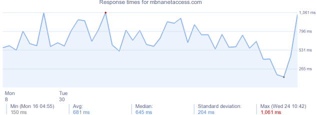 load time for mbnanetaccess.com