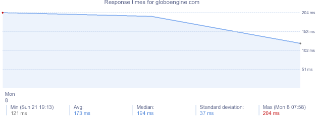 load time for globoengine.com