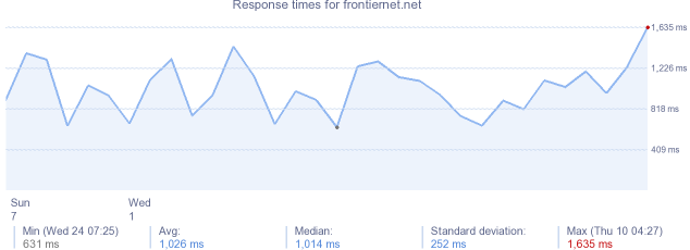 load time for frontiernet.net