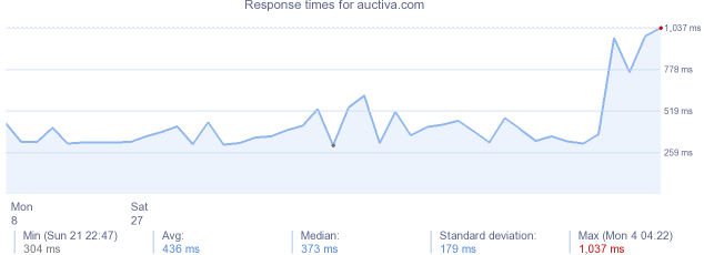 load time for auctiva.com