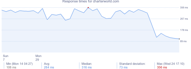 load time for charterworld.com