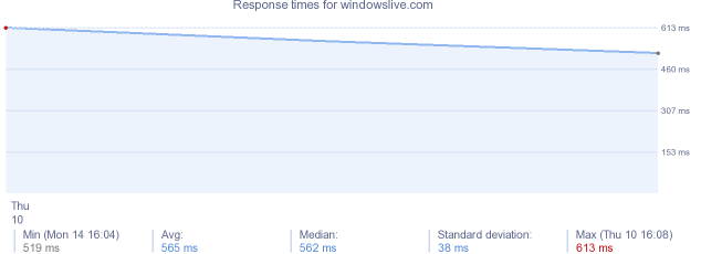 load time for windowslive.com