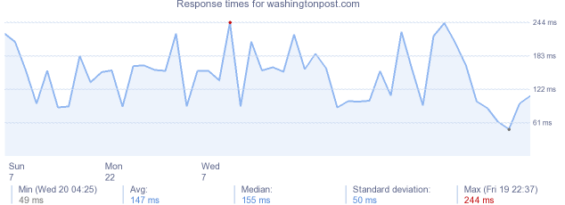 load time for washingtonpost.com