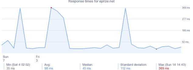 load time for eprize.net