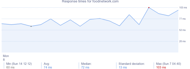 load time for foodnetwork.com