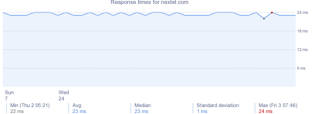 load time for nextel.com