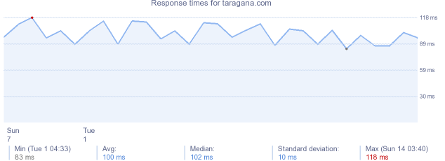 load time for taragana.com