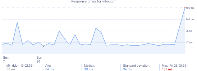 load time for vrbo.com