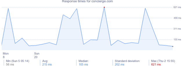 load time for concierge.com