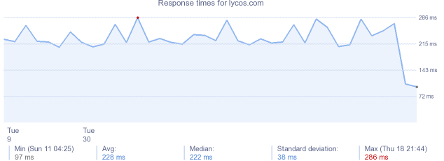 load time for lycos.com