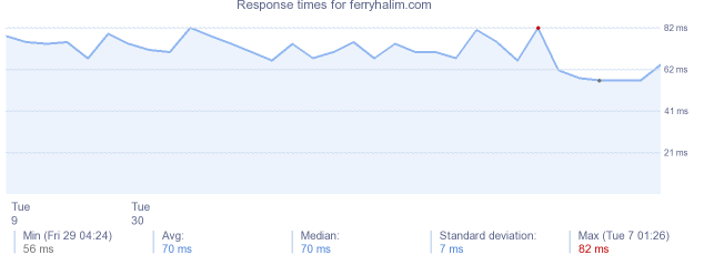 load time for ferryhalim.com