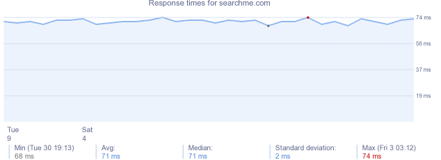 load time for searchme.com