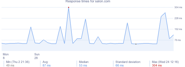 load time for salon.com