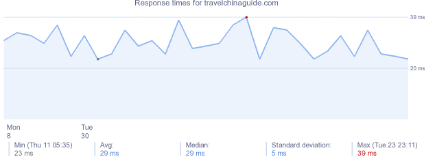 load time for travelchinaguide.com