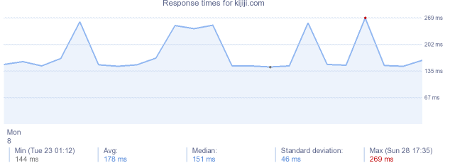 load time for kijiji.com