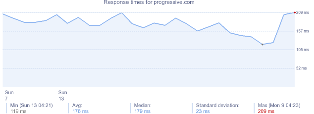 load time for progressive.com