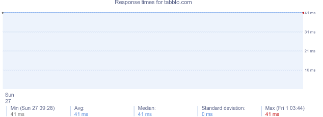 load time for tabblo.com