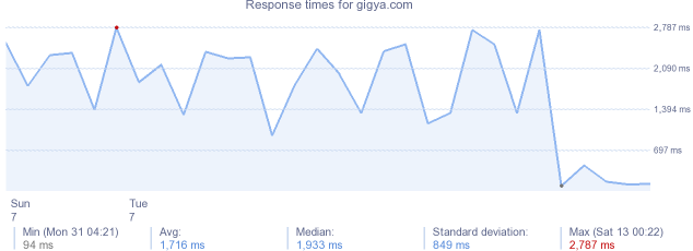 load time for gigya.com