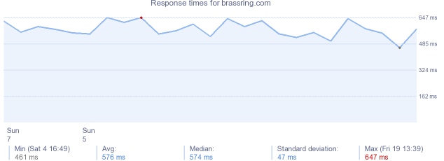load time for brassring.com