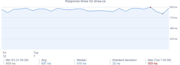 load time for shaw.ca