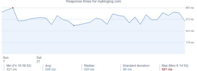load time for mybloglog.com