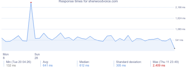 load time for sherwoodvoice.com