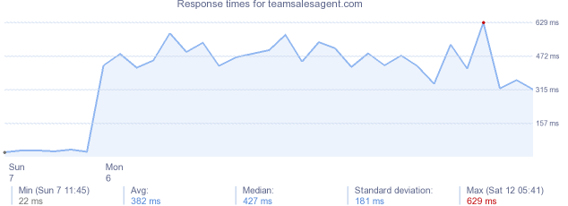 load time for teamsalesagent.com