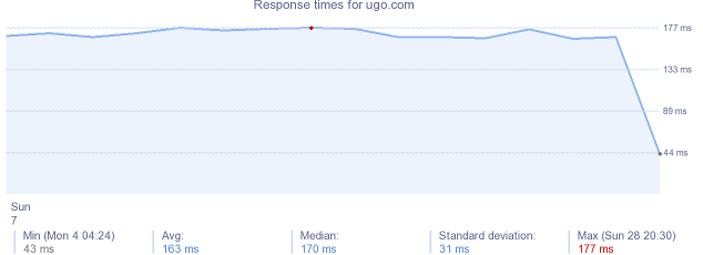 load time for ugo.com