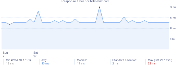load time for billmatrix.com