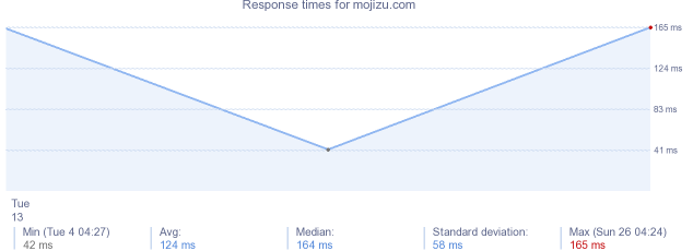 load time for mojizu.com