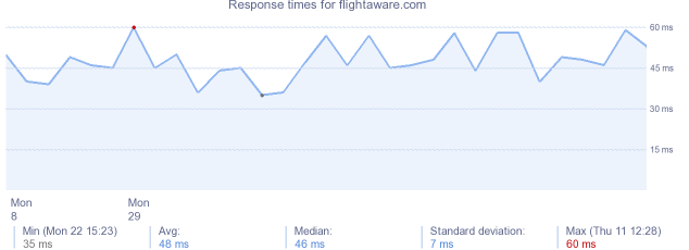 load time for flightaware.com