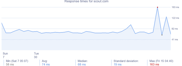 load time for scout.com
