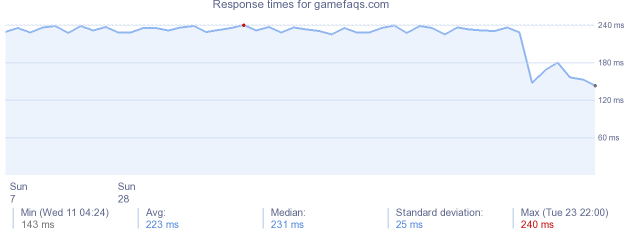 load time for gamefaqs.com