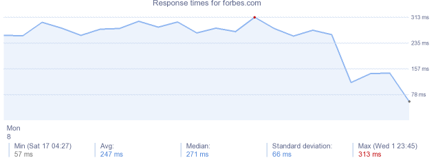 load time for forbes.com