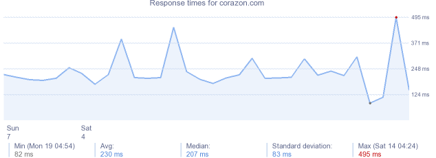 load time for corazon.com