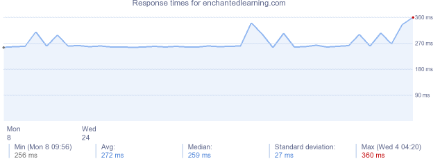load time for enchantedlearning.com