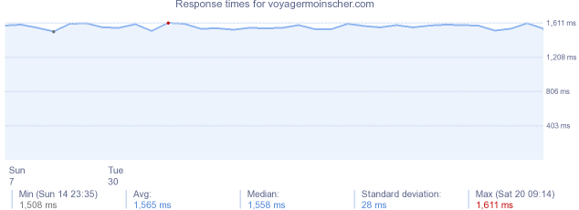load time for voyagermoinscher.com