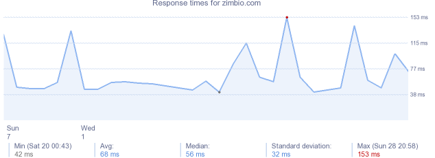 load time for zimbio.com