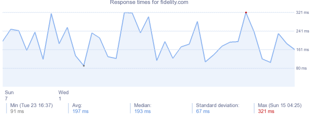 load time for fidelity.com