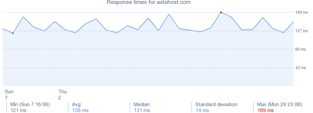 load time for astahost.com